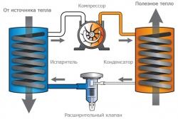 Тепловые насосы и установка кондиционеров - лучший выбор современников